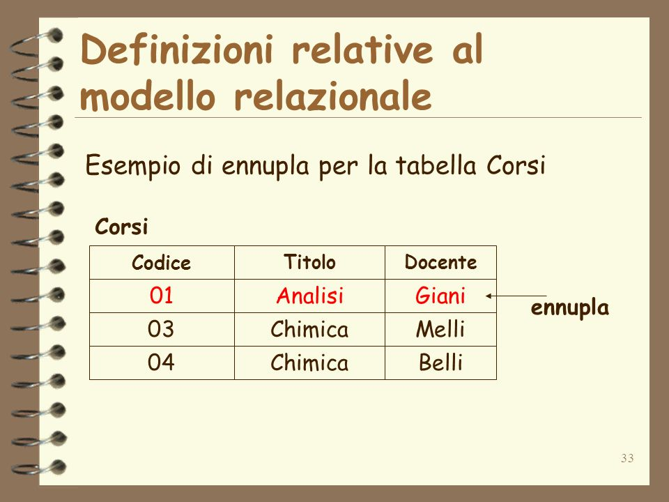 Definizioni relative al modello relazionale