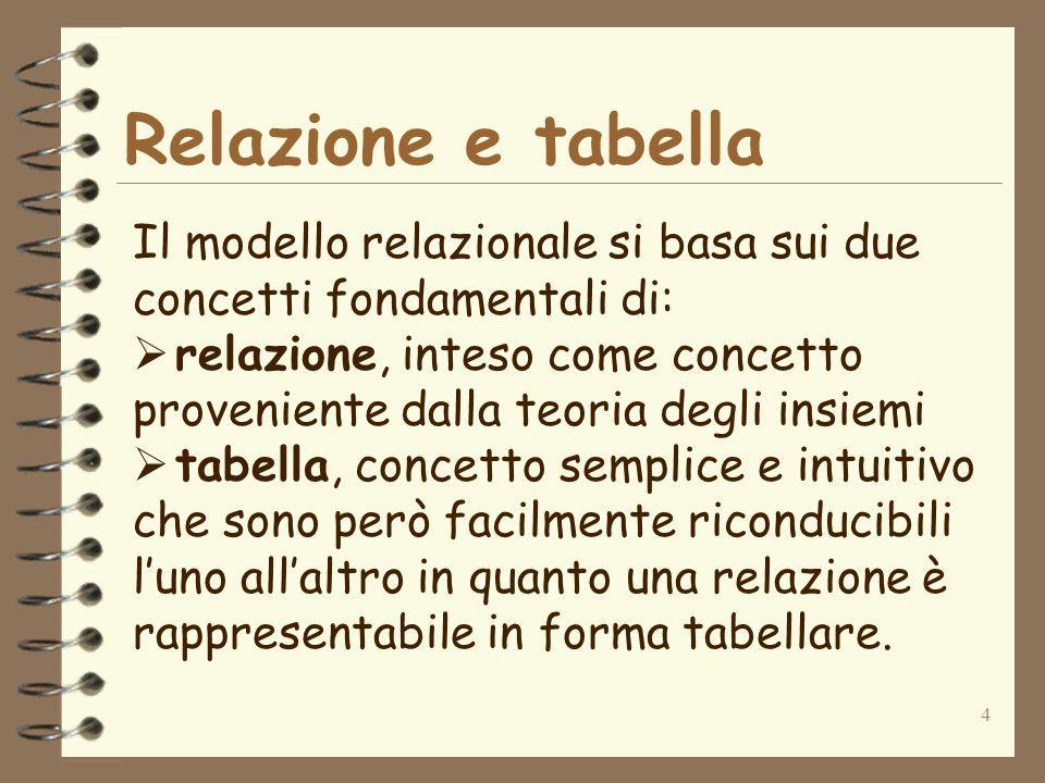 Relazione e tabella Il modello relazionale si basa sui due concetti fondamentali di: