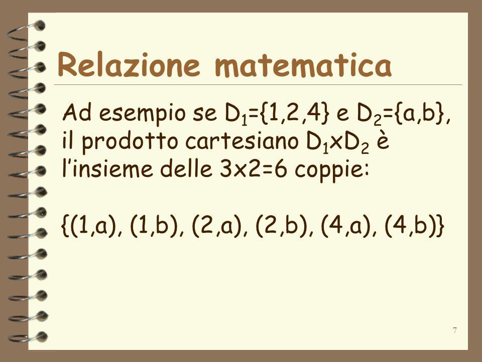 Relazione matematica Ad esempio se D1={1,2,4} e D2={a,b},