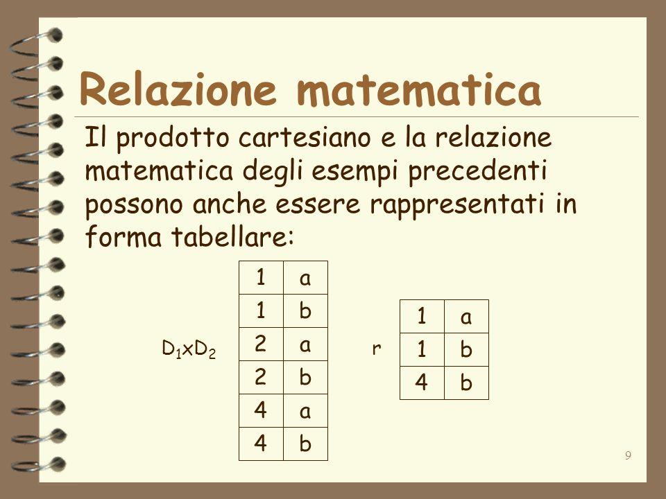 Relazione matematica Il prodotto cartesiano e la relazione matematica degli esempi precedenti possono anche essere rappresentati in forma tabellare: