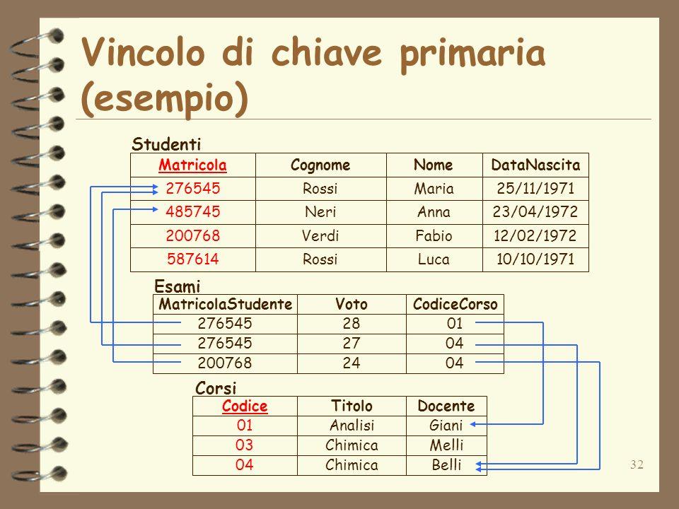 Vincolo di chiave primaria (esempio)