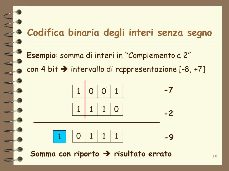 Codifica binaria degli interi senza segno