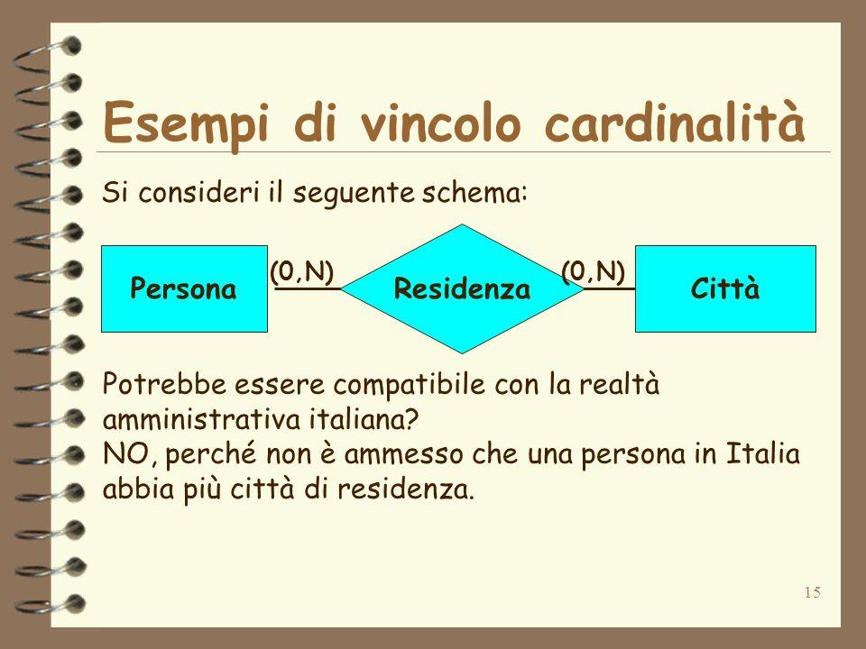 Esempi di vincolo cardinalità