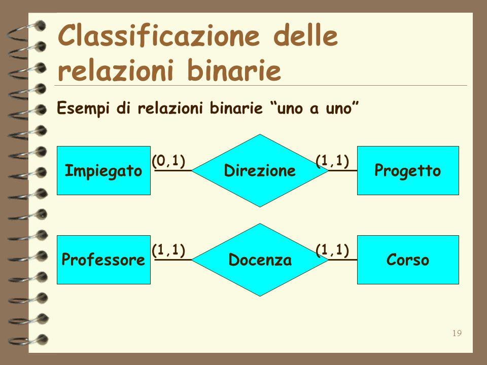 Classificazione delle relazioni binarie
