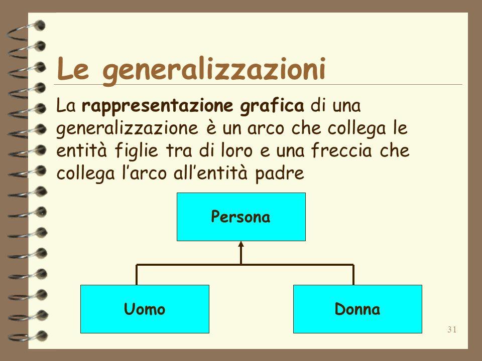 Le generalizzazioni La rappresentazione grafica di una