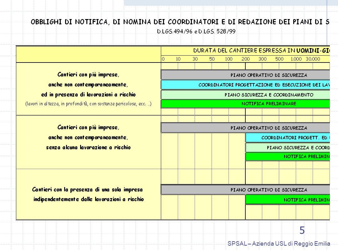 5 SPSAL – Azienda USL di Reggio Emilia