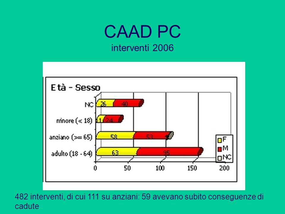 CAAD PC interventi 2006 482 interventi, di cui 111 su anziani: 59 avevano subito conseguenze di cadute.