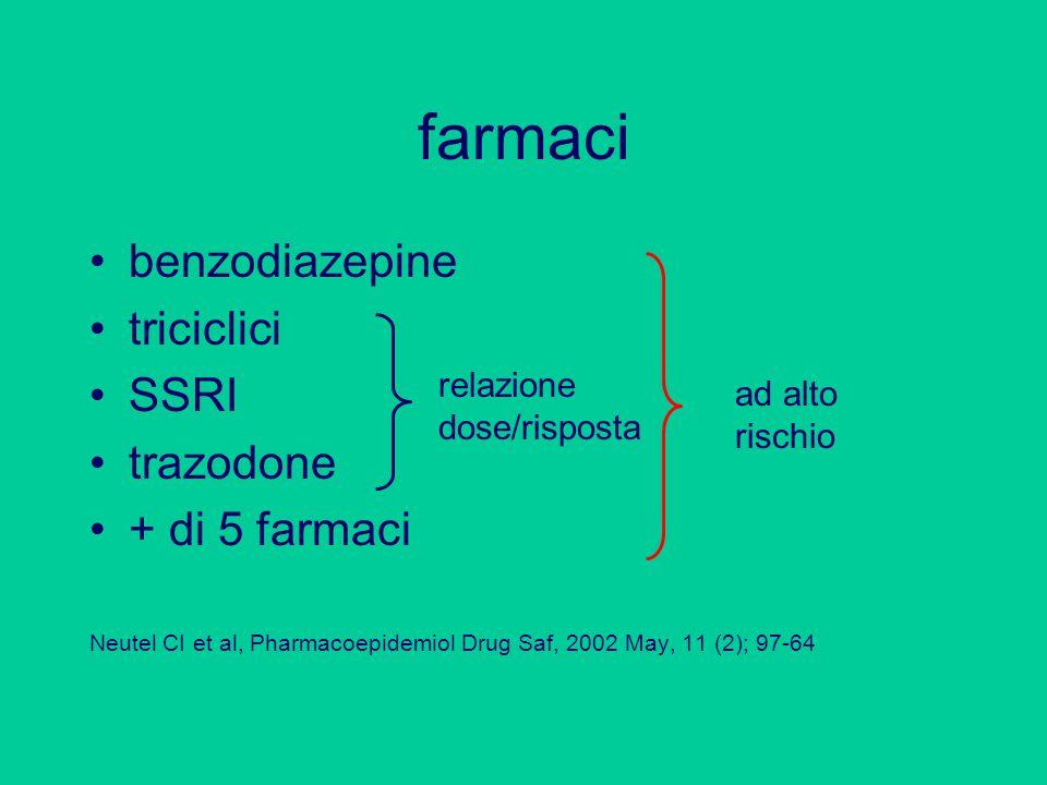farmaci benzodiazepine triciclici SSRI trazodone + di 5 farmaci