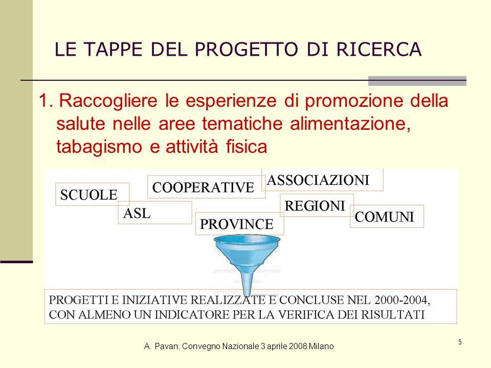LE TAPPE DEL PROGETTO DI RICERCA
