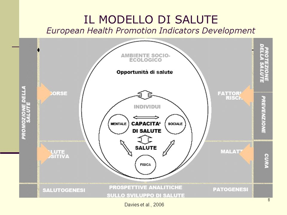 IL MODELLO DI SALUTE European Health Promotion Indicators Development