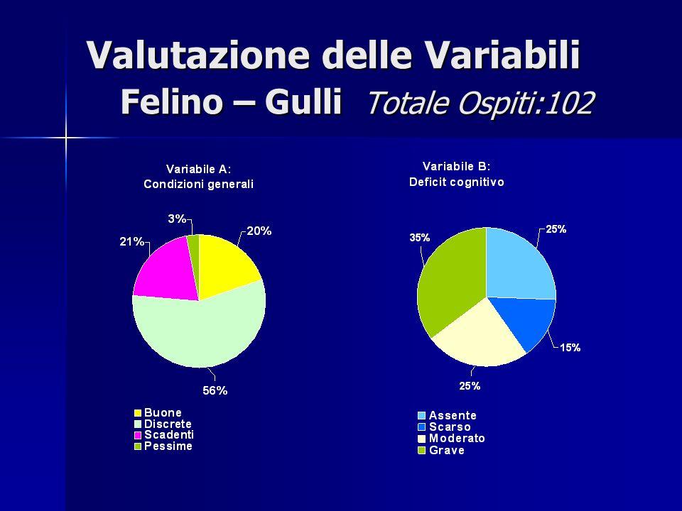 Valutazione delle Variabili Felino – Gulli Totale Ospiti:102