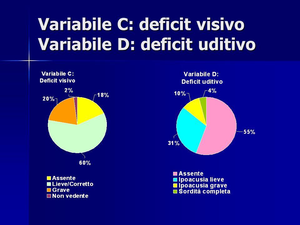 Variabile C: deficit visivo Variabile D: deficit uditivo