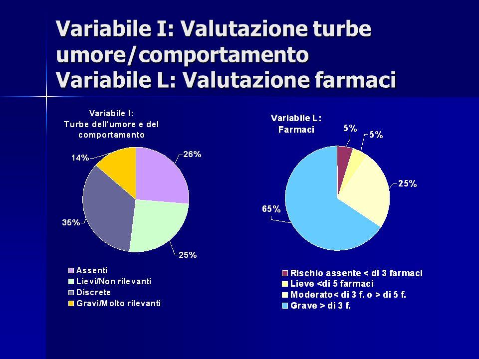 Variabile I: Valutazione turbe umore/comportamento Variabile L: Valutazione farmaci