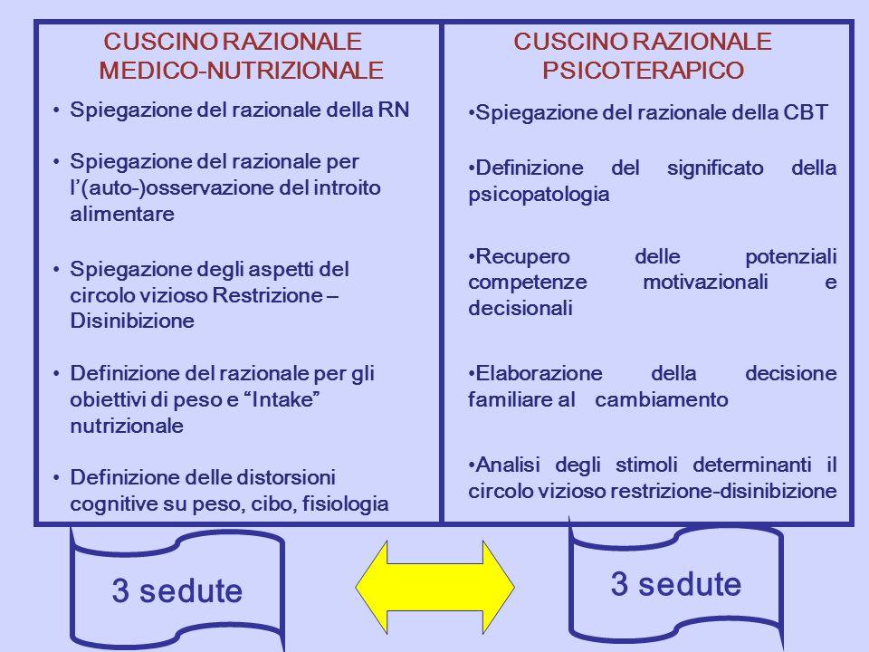 CUSCINO RAZIONALE MEDICO-NUTRIZIONALE CUSCINO RAZIONALE PSICOTERAPICO