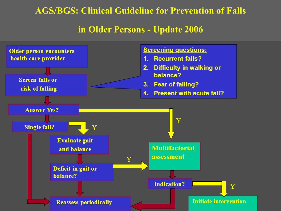 AGS/BGS: Clinical Guideline for Prevention of Falls in Older Persons - Update 2006