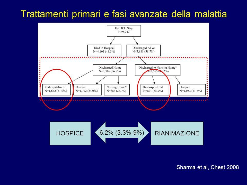 Trattamenti primari e fasi avanzate della malattia