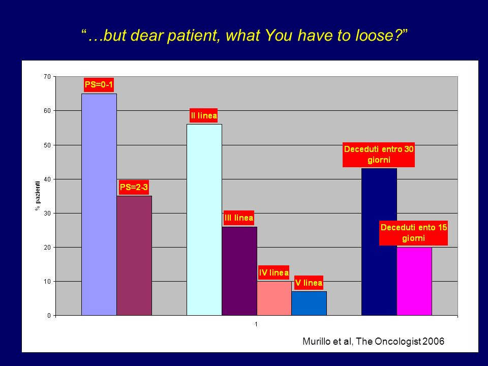 …but dear patient, what You have to loose