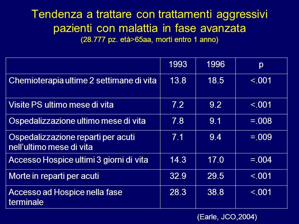 Tendenza a trattare con trattamenti aggressivi pazienti con malattia in fase avanzata (28.777 pz. età>65aa, morti entro 1 anno)