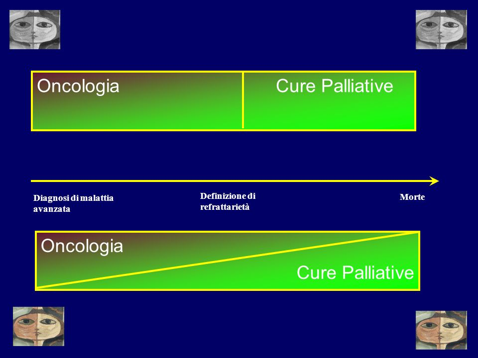 Oncologia Cure Palliative