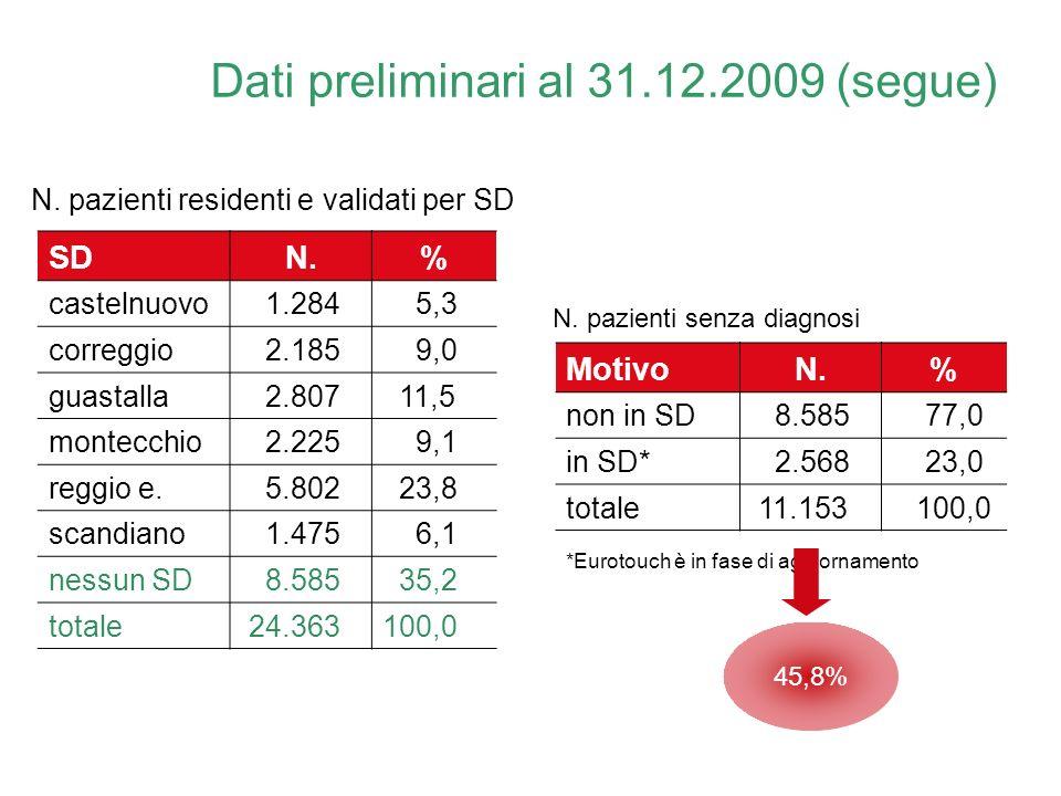 Dati preliminari al 31.12.2009 (segue)