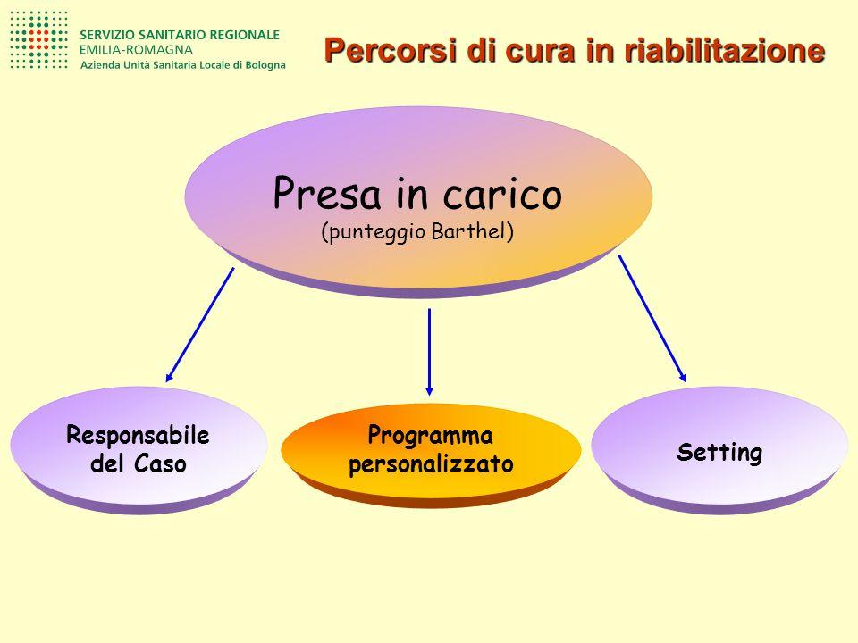 Percorsi di cura in riabilitazione Programma personalizzato