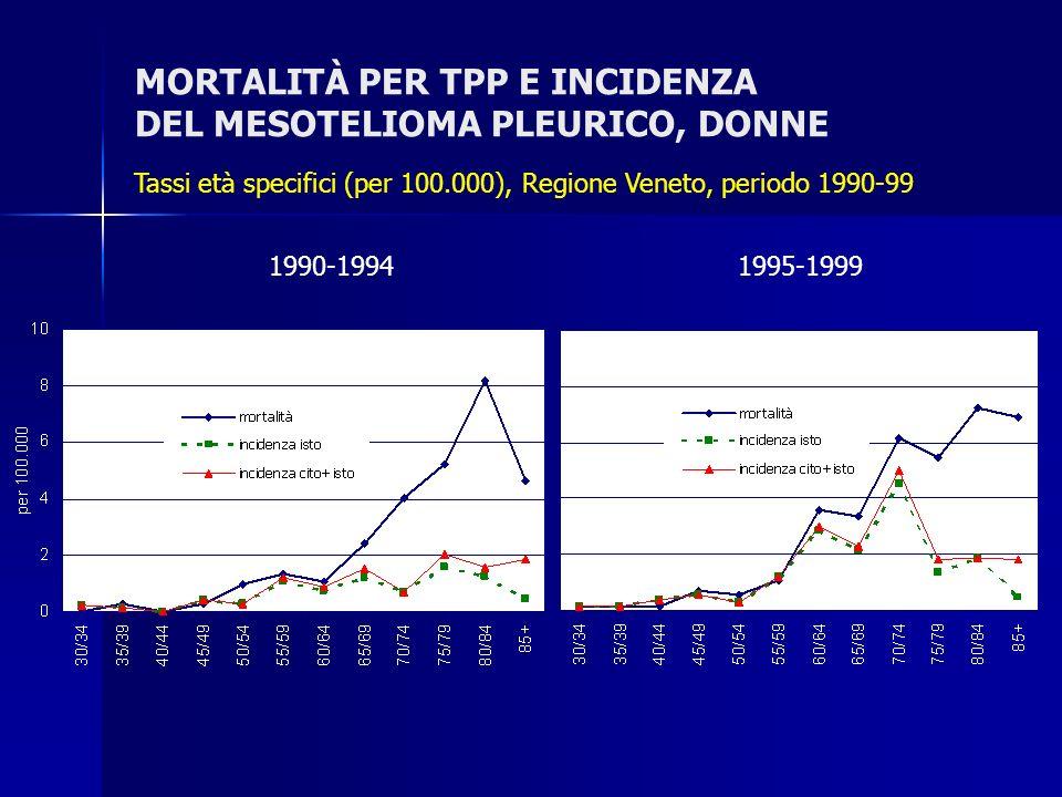 MORTALITÀ PER TPP E INCIDENZA DEL MESOTELIOMA PLEURICO, DONNE