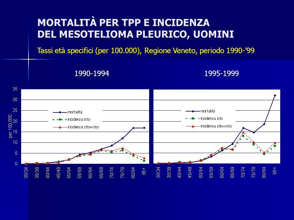 MORTALITÀ PER TPP E INCIDENZA DEL MESOTELIOMA PLEURICO, UOMINI