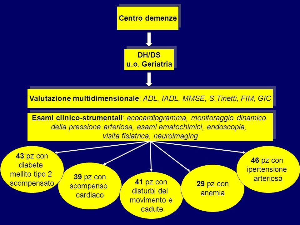 Centro demenze DH/DS u.o. Geriatria