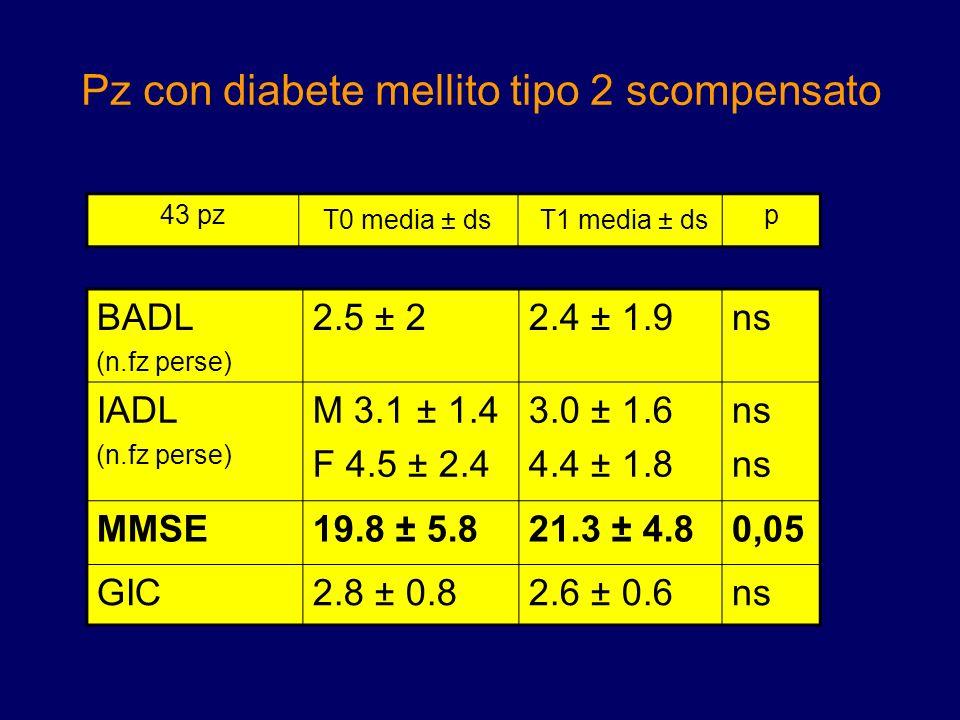 Pz con diabete mellito tipo 2 scompensato