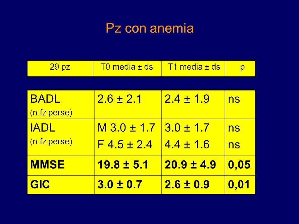 Pz con anemia BADL 2.6 ± 2.1 2.4 ± 1.9 ns IADL M 3.0 ± 1.7 F 4.5 ± 2.4