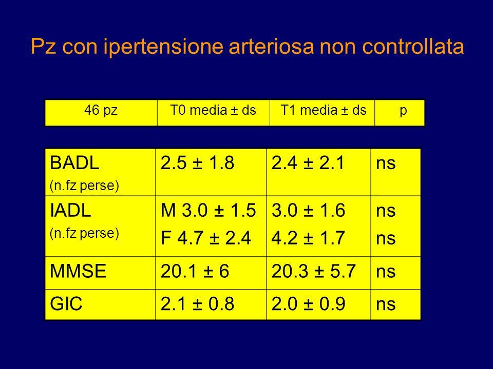 Pz con ipertensione arteriosa non controllata