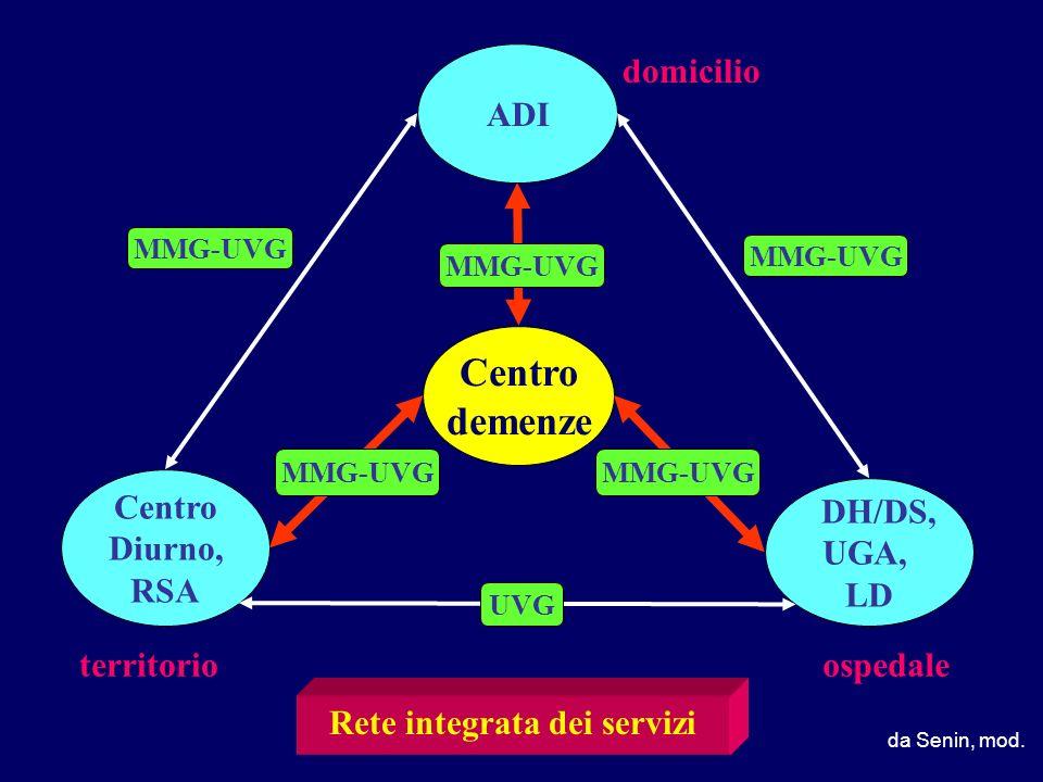 Rete integrata dei servizi
