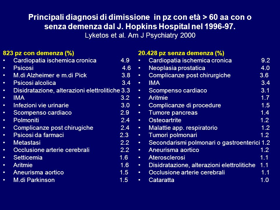 Principali diagnosi di dimissione in pz con età > 60 aa con o senza demenza dal J. Hopkins Hospital nel 1996-97. Lyketos et al. Am J Psychiatry 2000