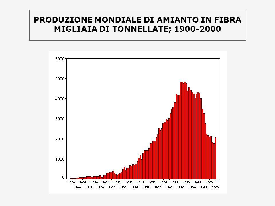 PRODUZIONE MONDIALE DI AMIANTO IN FIBRA