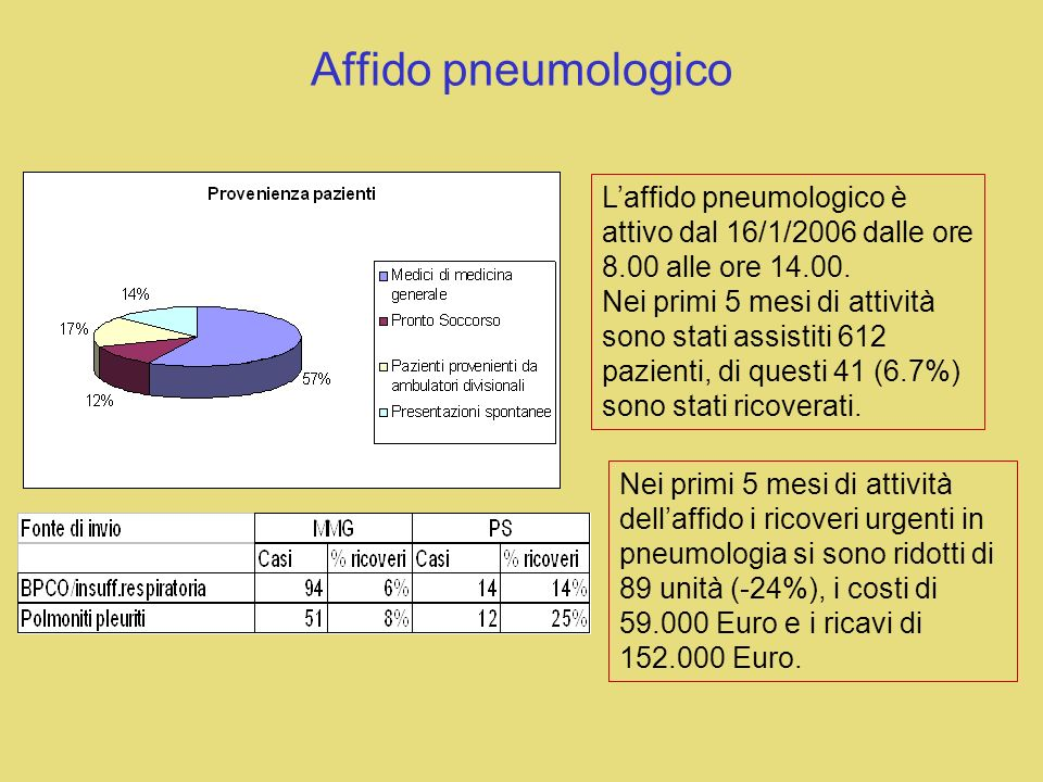 Affido pneumologico L'affido pneumologico è attivo dal 16/1/2006 dalle ore 8.00 alle ore 14.00.