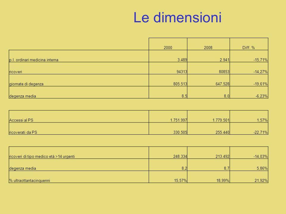 Le dimensioni 2000 2008 Diff. % p.l. ordinari medicina interna 3.489