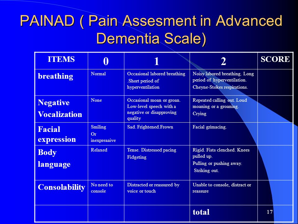 PAINAD ( Pain Assesment in Advanced Dementia Scale)