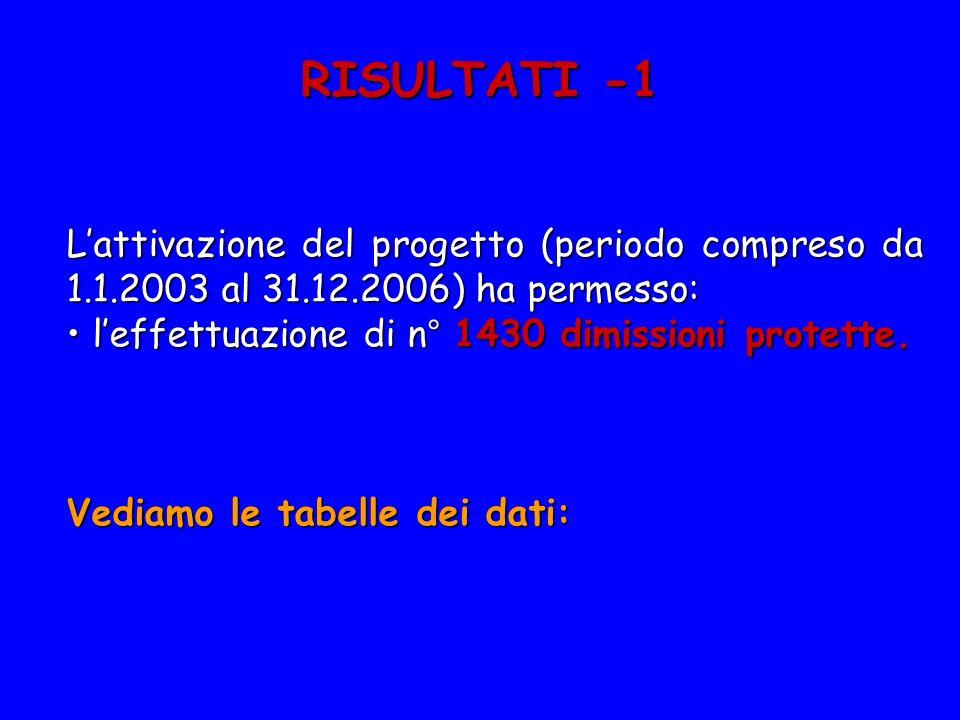 RISULTATI -1 L'attivazione del progetto (periodo compreso da 1.1.2003 al 31.12.2006) ha permesso: