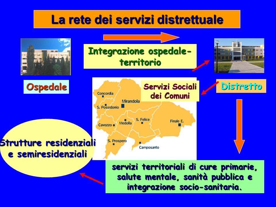Integrazione ospedale-territorio Strutture residenziali