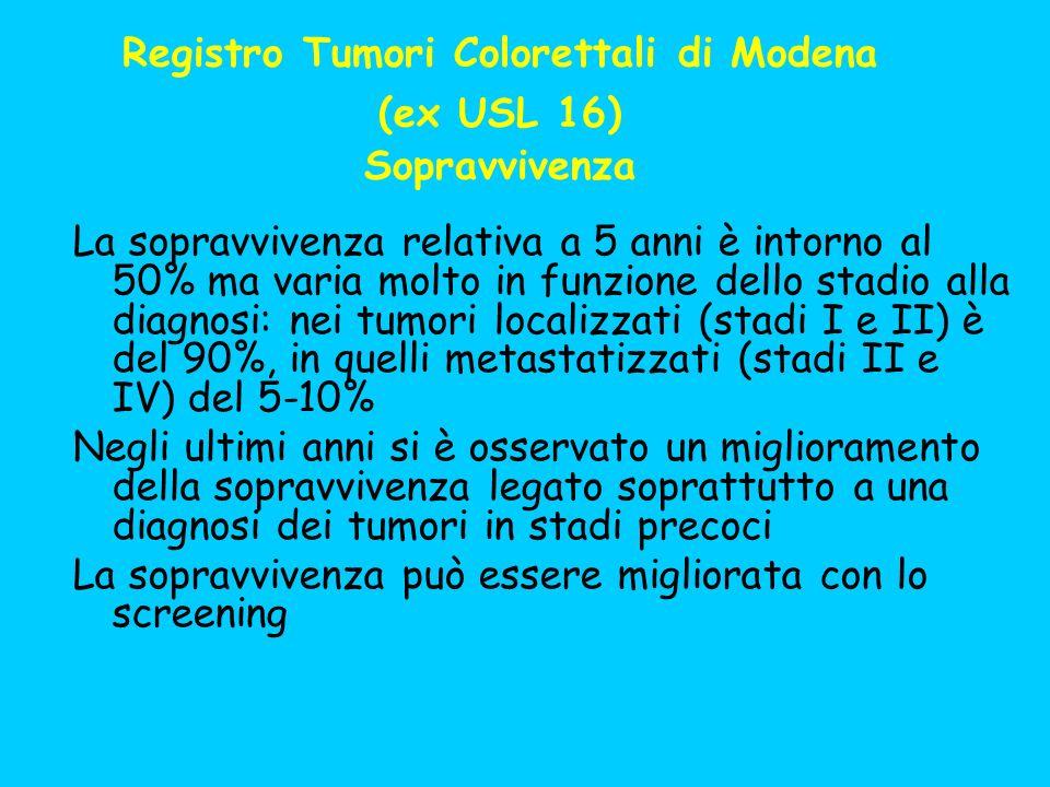 Registro Tumori Colorettali di Modena (ex USL 16) Sopravvivenza