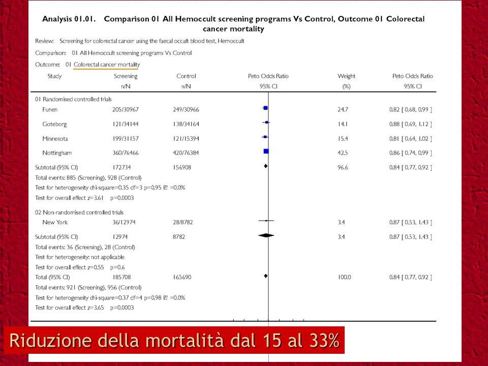 Riduzione della mortalità dal 15 al 33%