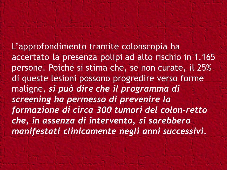 L'approfondimento tramite colonscopia ha accertato la presenza polipi ad alto rischio in 1.165 persone.