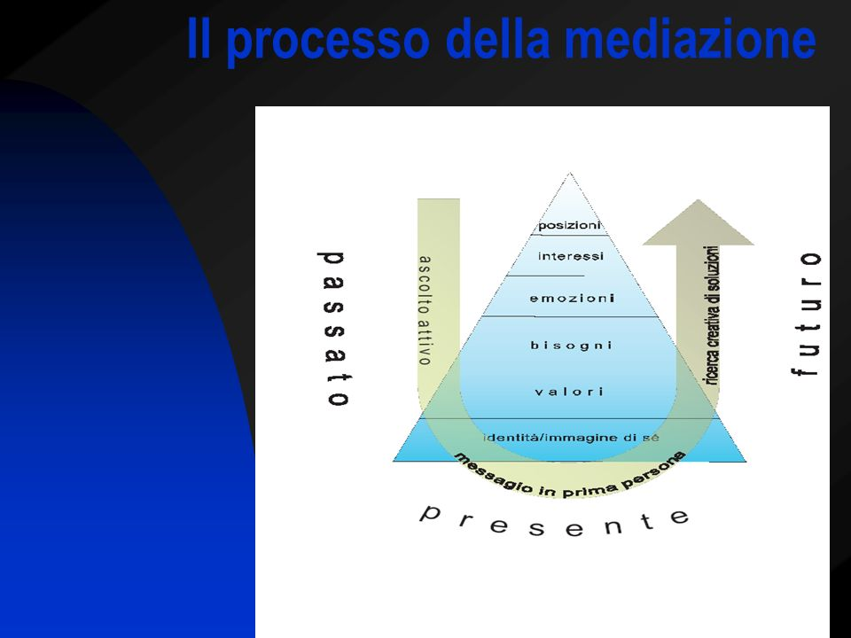 Il processo della mediazione