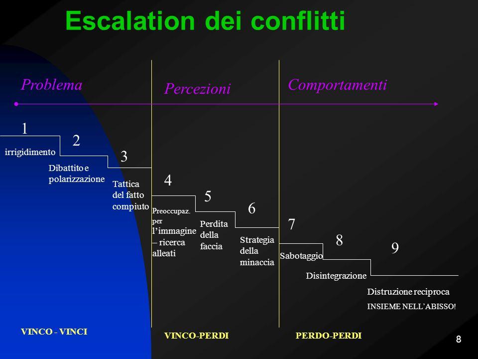 Escalation dei conflitti