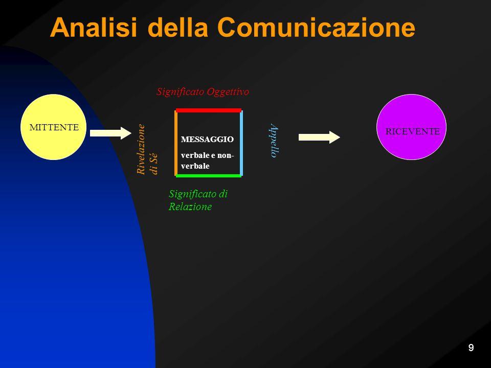 Analisi della Comunicazione