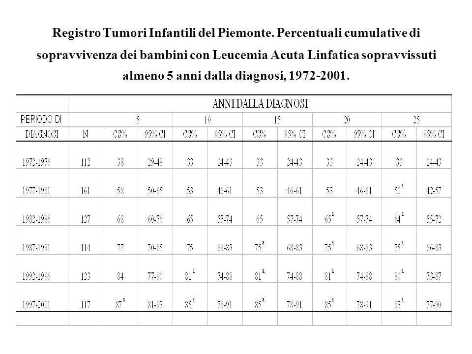 Registro Tumori Infantili del Piemonte
