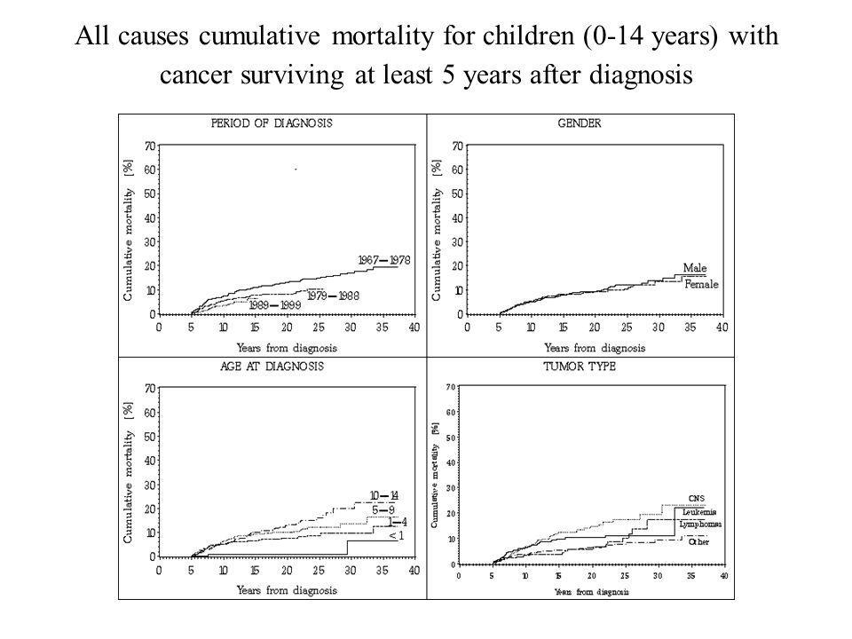 All causes cumulative mortality for children (0-14 years) with cancer surviving at least 5 years after diagnosis