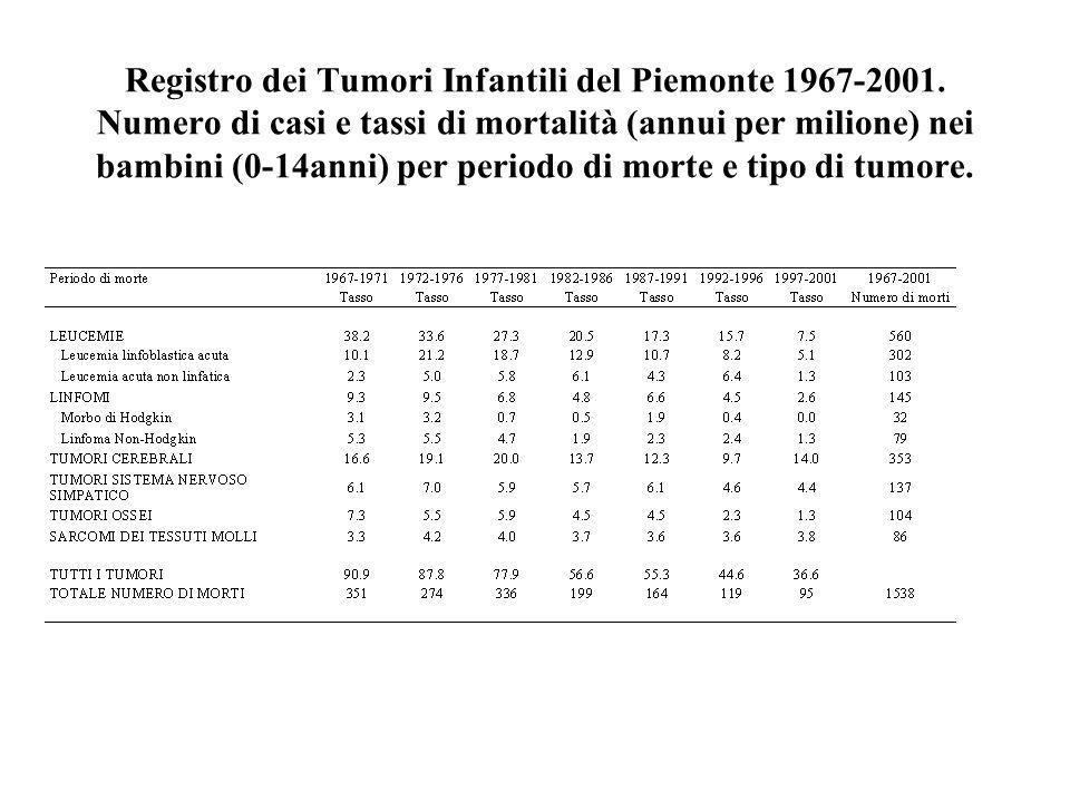 Registro dei Tumori Infantili del Piemonte 1967-2001