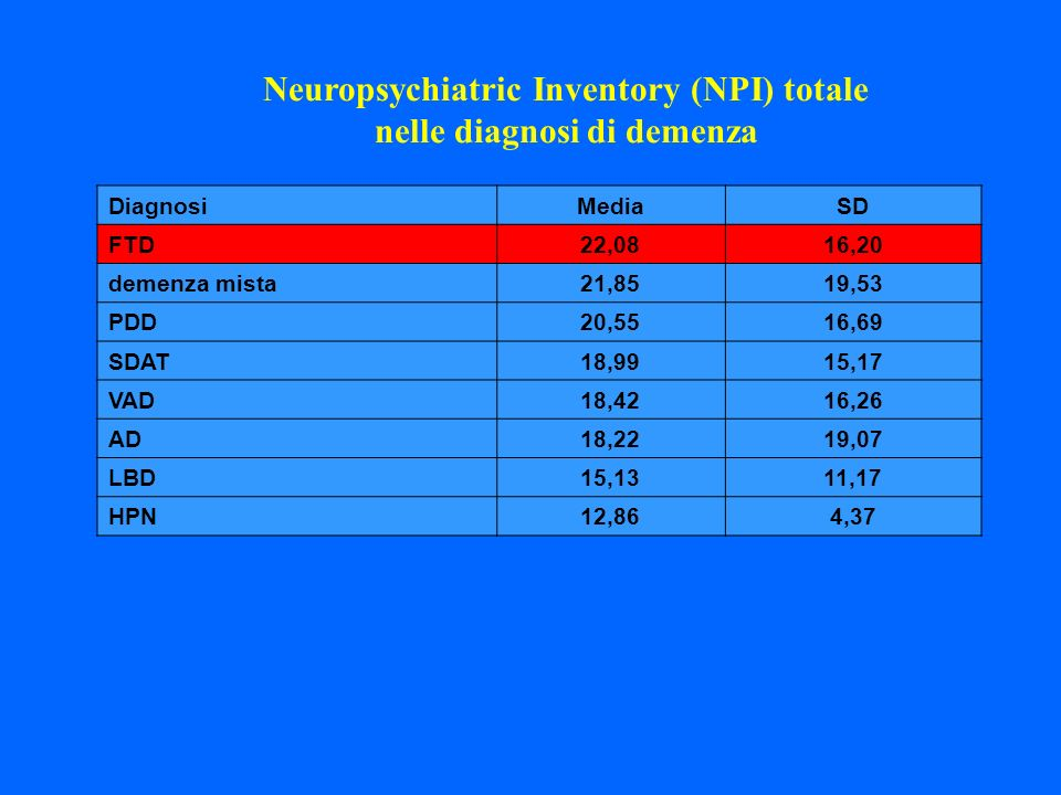 Neuropsychiatric Inventory (NPI) totale nelle diagnosi di demenza