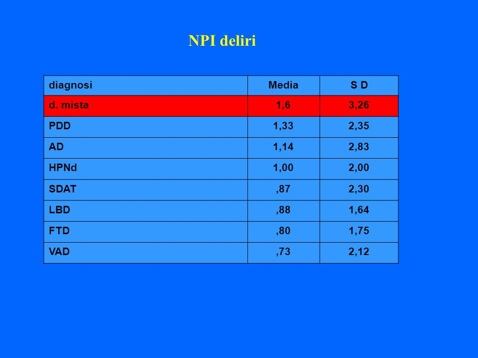 NPI deliri diagnosi Media S D d. mista 1,6 3,26 PDD 1,33 2,35 AD 1,14